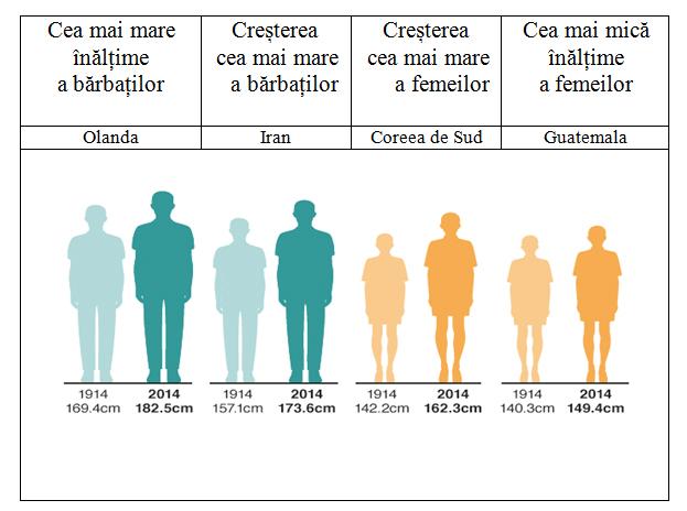 Fig. 3. Media cea mai ridicată a înălțimii și cea mai mare creștere a înălțimii la bărbați și la femei  pe parcursul unui secol (1914-2014)